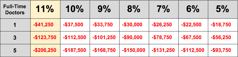 average revenue lost per year based on practice size