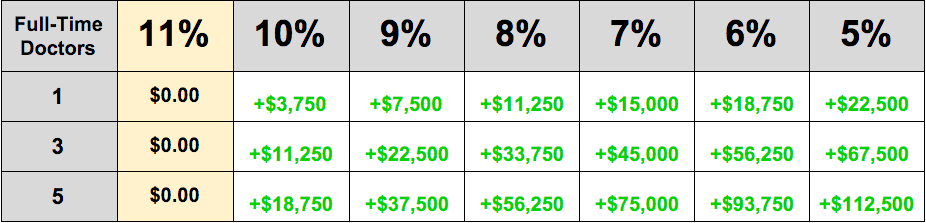 revenue that can be gained through small improvements to the no show rate